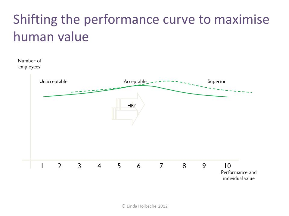 Shifting the performance curve to maximise human value