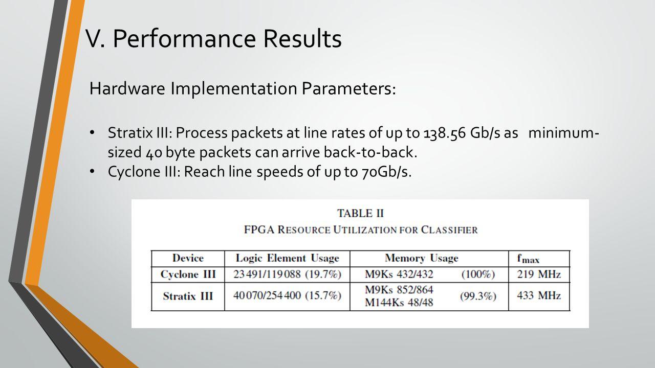 V. Performance Results Hardware Implementation Parameters: