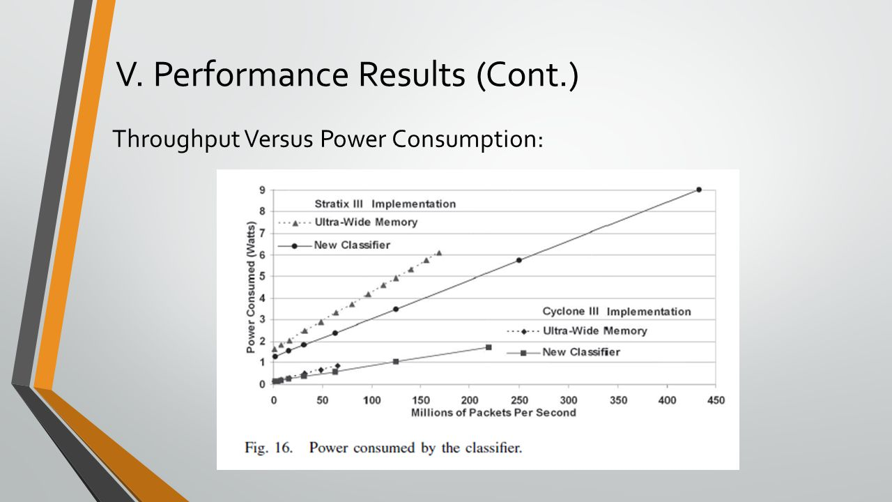 V. Performance Results (Cont.)