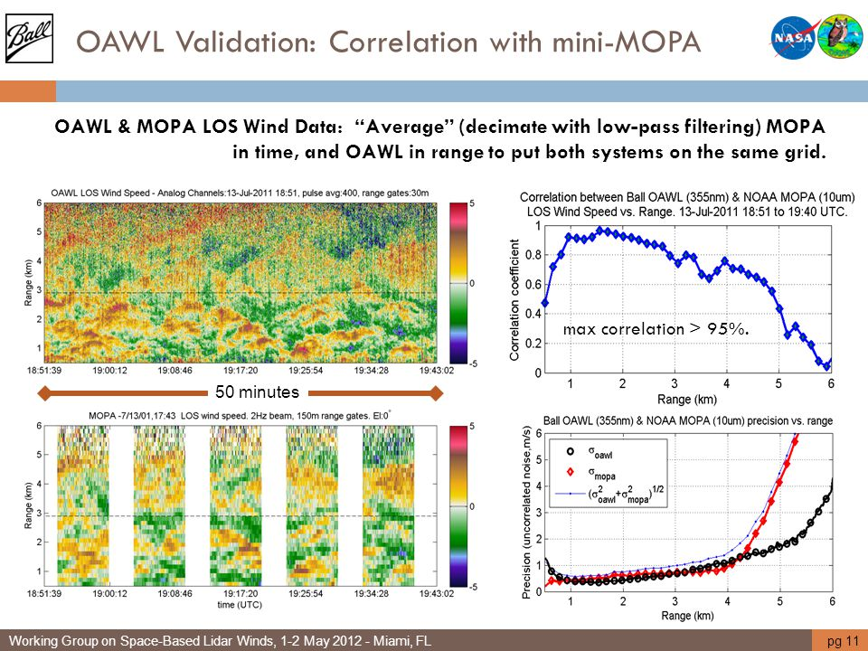 OAWL Validation: Correlation with mini-MOPA