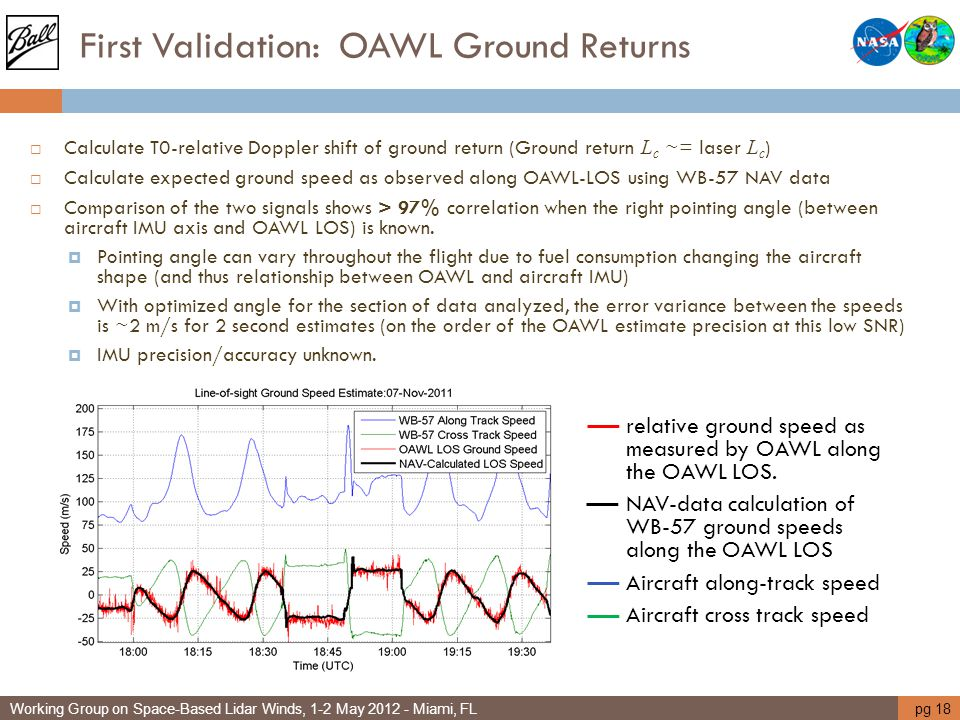 First Validation: OAWL Ground Returns