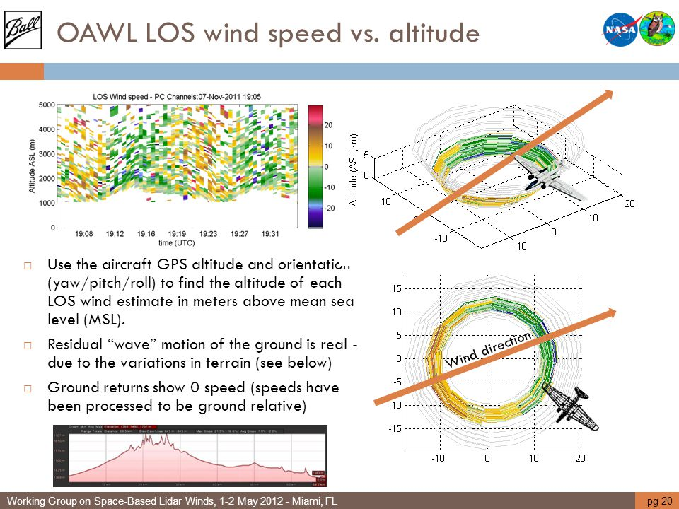 OAWL LOS wind speed vs. altitude