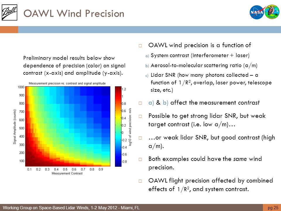 OAWL Wind Precision OAWL wind precision is a function of