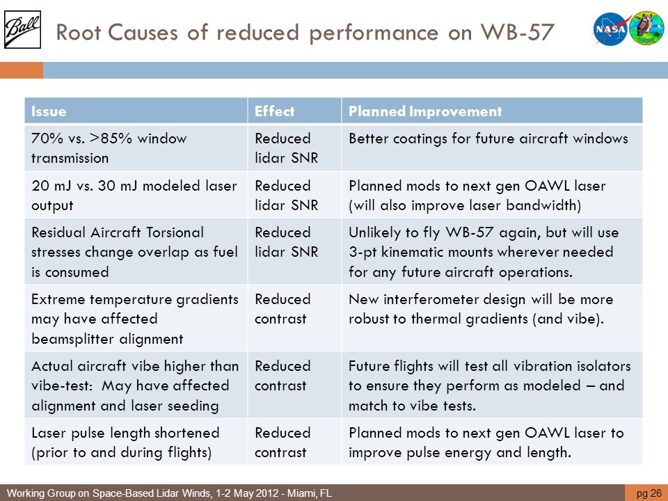 Root Causes of reduced performance on WB-57