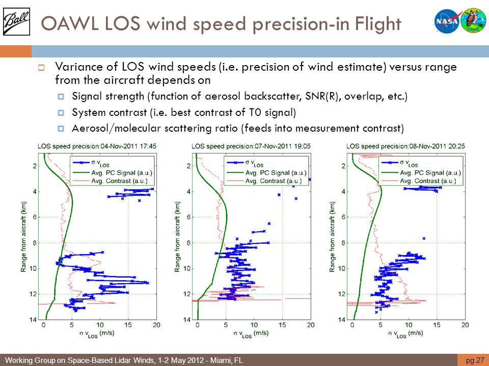 OAWL LOS wind speed precision-in Flight