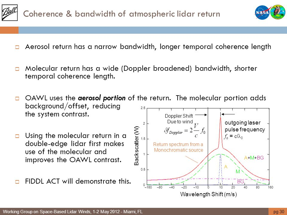 Coherence & bandwidth of atmospheric lidar return