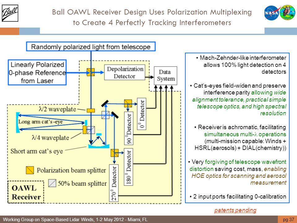 Ball OAWL Receiver Design Uses Polarization Multiplexing to Create 4 Perfectly Tracking Interferometers