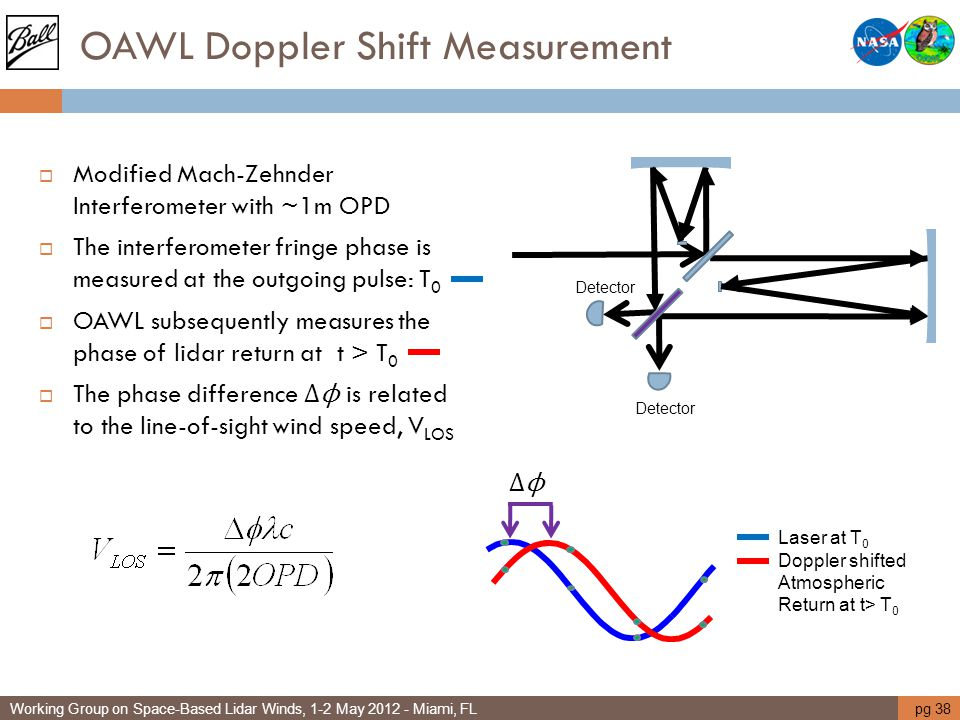 OAWL Doppler Shift Measurement