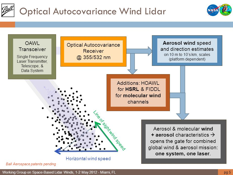 Optical Autocovariance Wind Lidar