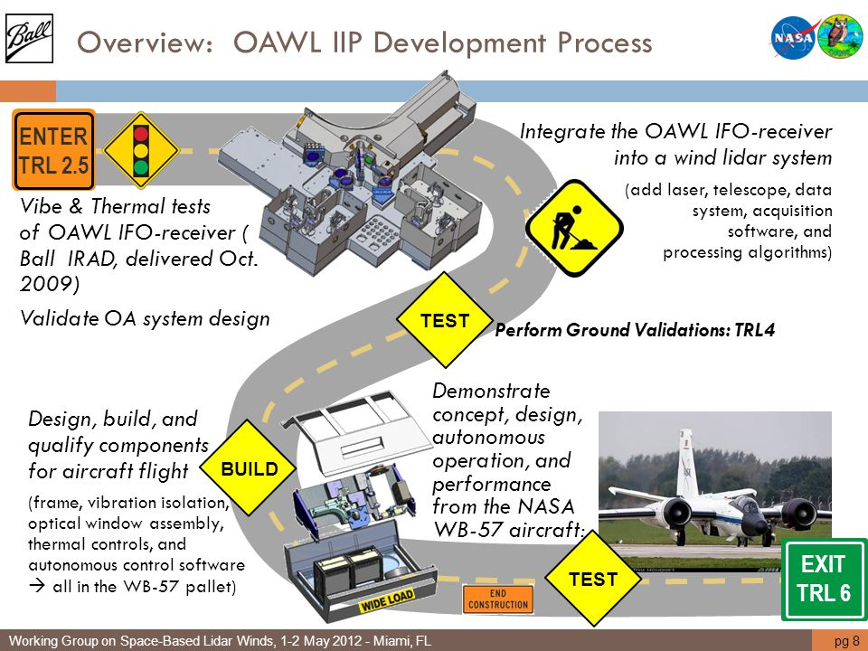 Overview: OAWL IIP Development Process
