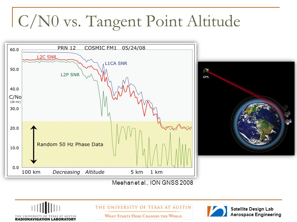 C/N0 vs. Tangent Point Altitude