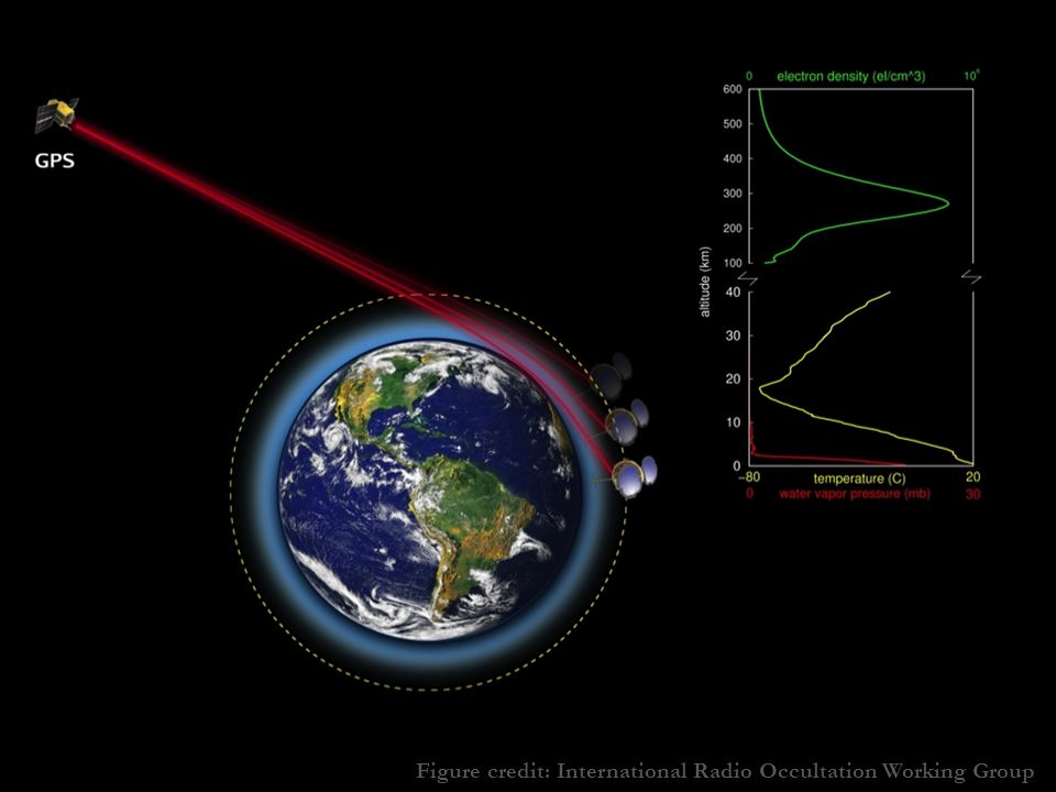Figure credit: International Radio Occultation Working Group