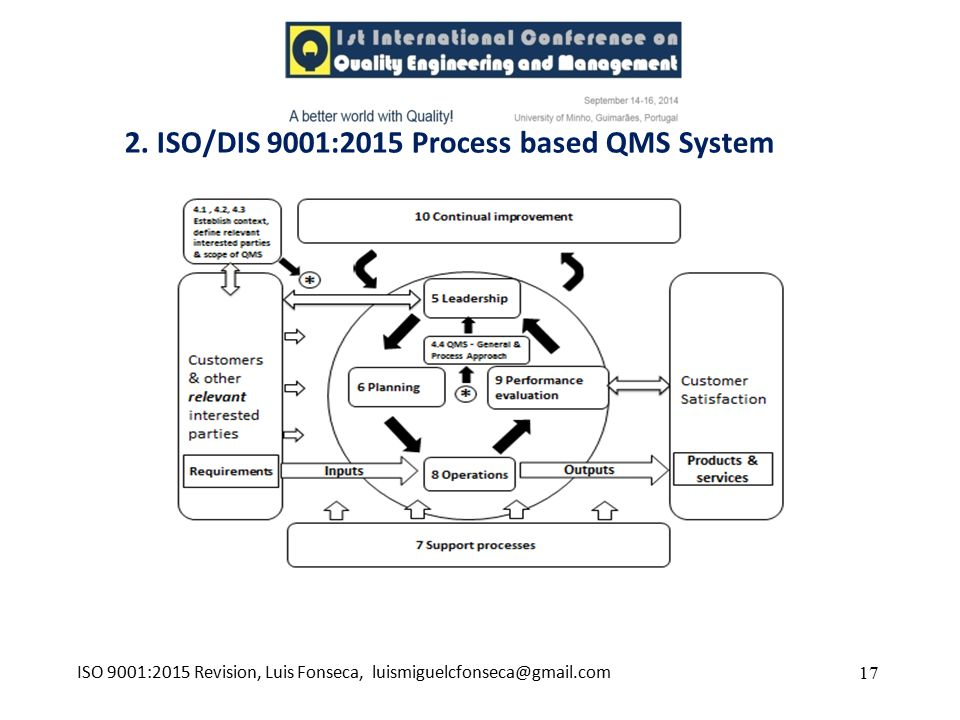 2. ISO/DIS 9001:2015 Process based QMS System