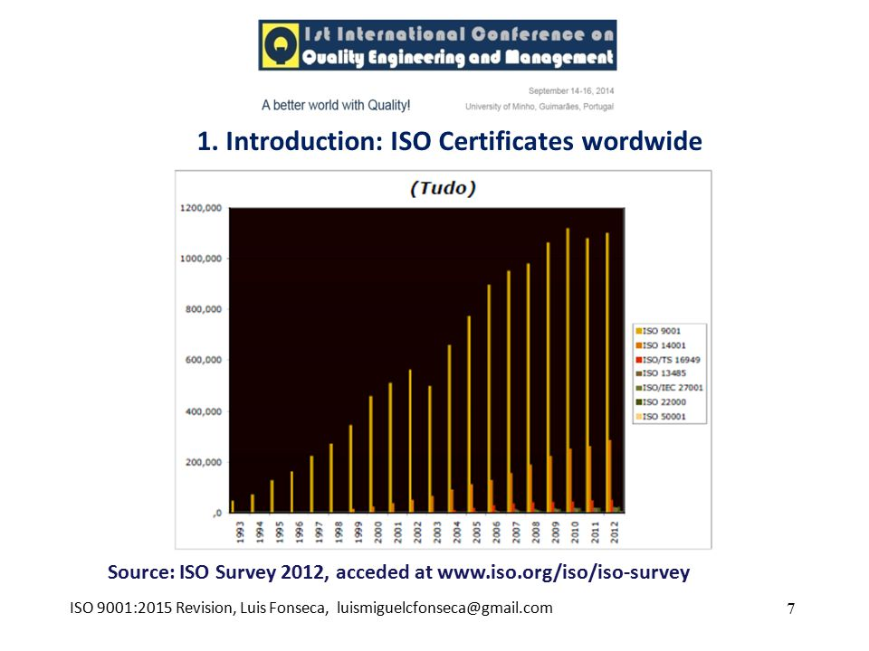 1. Introduction: ISO Certificates wordwide
