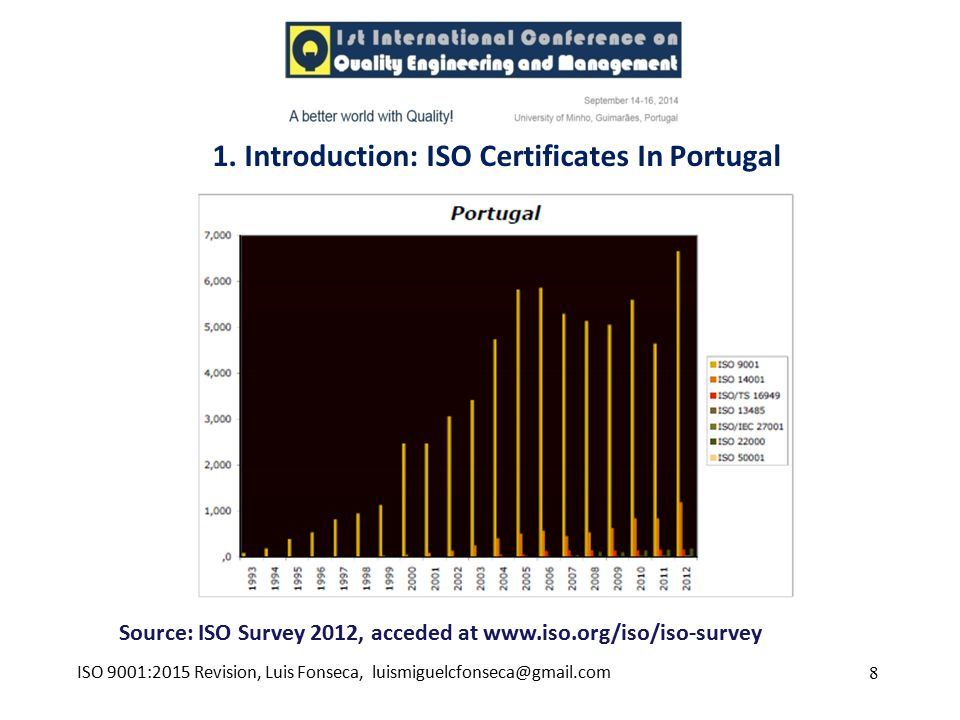 1. Introduction: ISO Certificates In Portugal