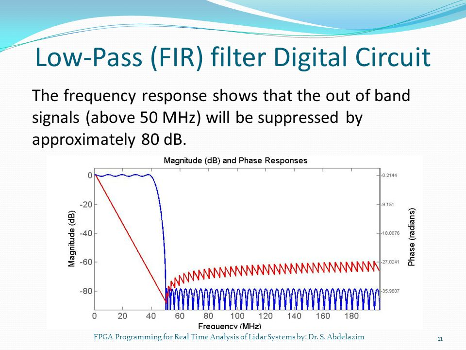 Low-Pass (FIR) filter Digital Circuit