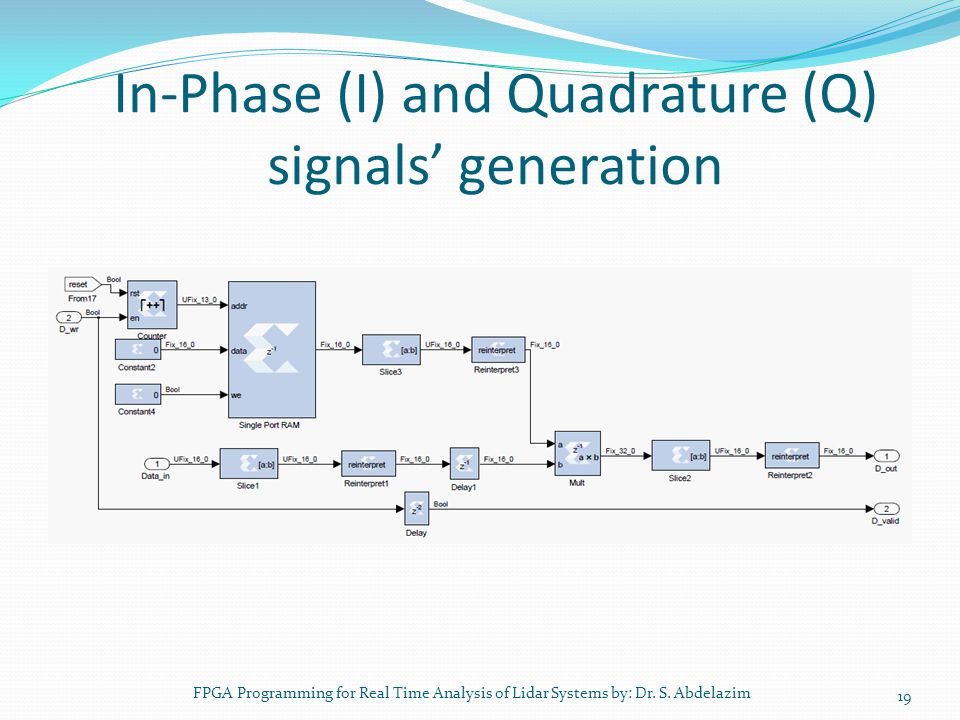 In-Phase (I) and Quadrature (Q) signals' generation