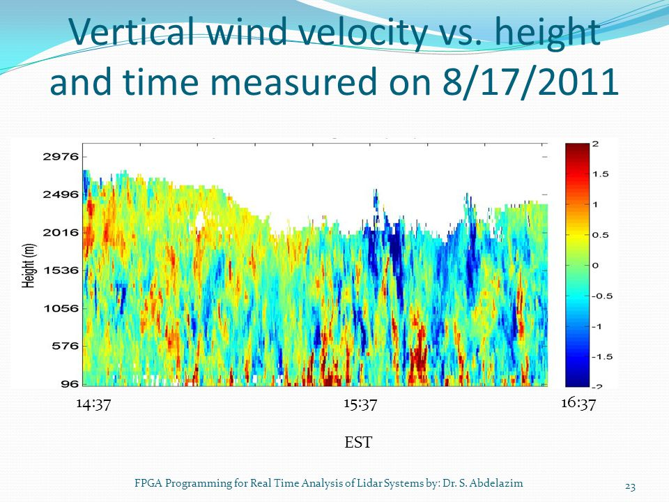 Vertical wind velocity vs. height and time measured on 8/17/2011