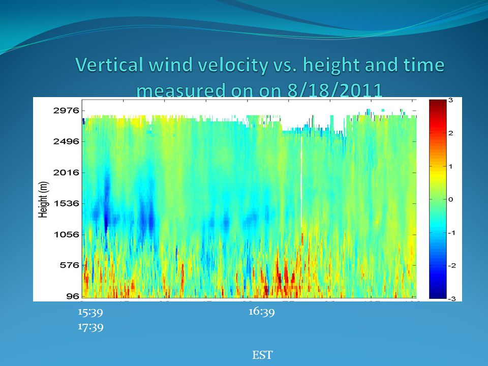 Vertical wind velocity vs. height and time measured on on 8/18/2011