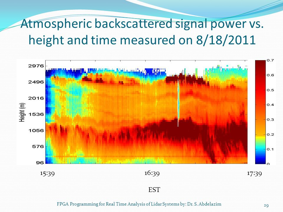 Atmospheric backscattered signal power vs