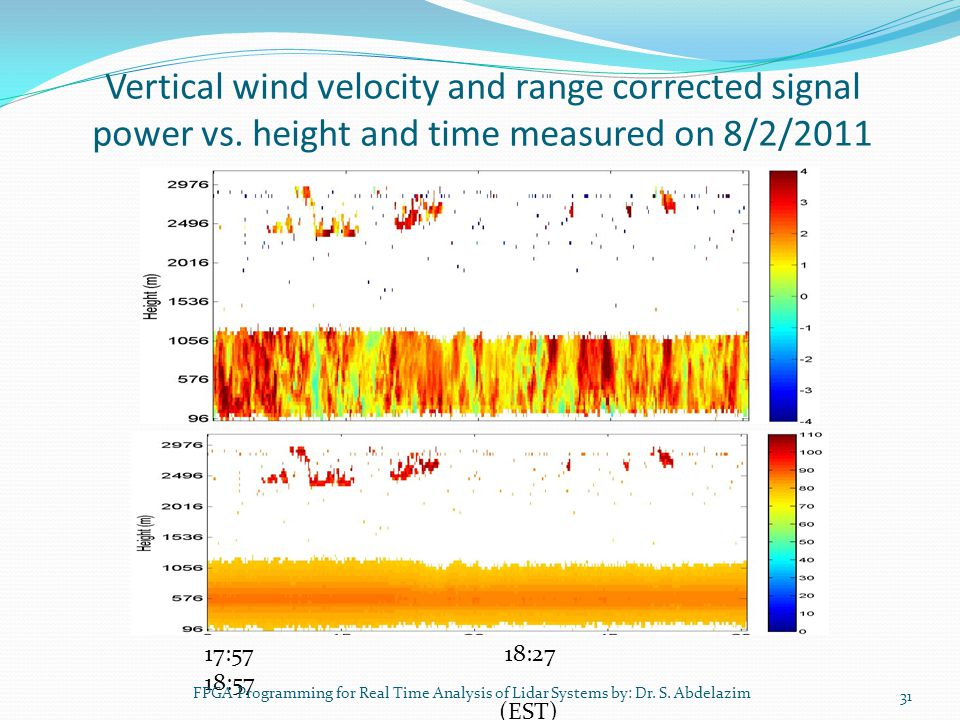 Vertical wind velocity and range corrected signal power vs