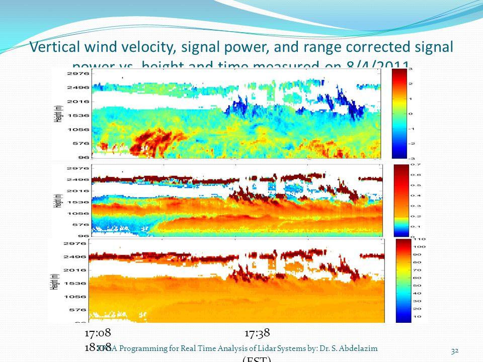 Vertical wind velocity, signal power, and range corrected signal power vs. height and time measured on 8/4/2011