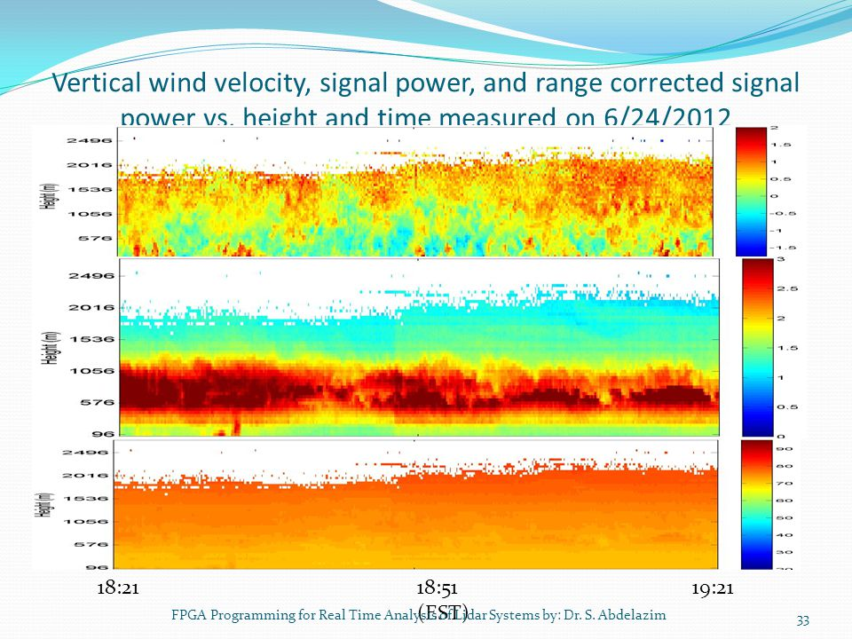 Vertical wind velocity, signal power, and range corrected signal power vs. height and time measured on 6/24/2012