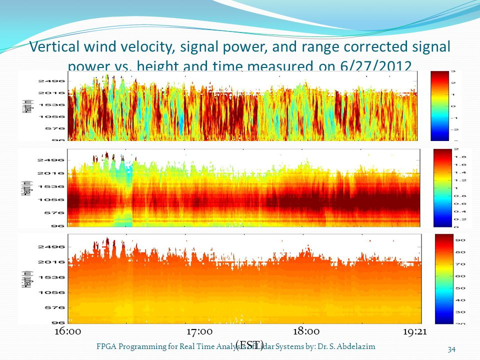 Vertical wind velocity, signal power, and range corrected signal power vs. height and time measured on 6/27/2012