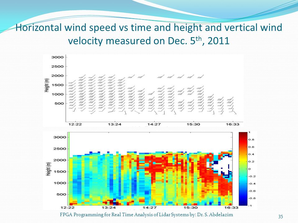 Horizontal wind speed vs time and height and vertical wind velocity measured on Dec. 5th, 2011
