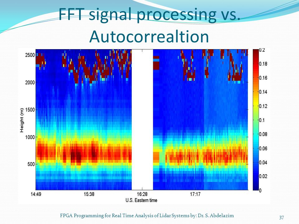 FFT signal processing vs. Autocorrealtion