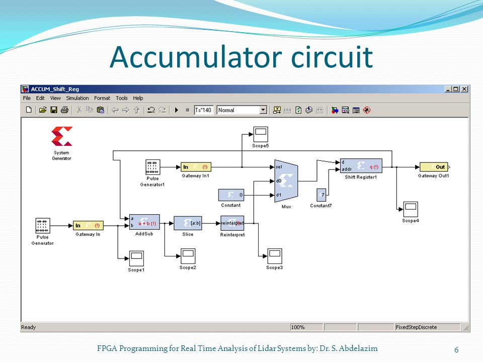 Accumulator circuit FPGA Programming for Real Time Analysis of Lidar Systems by: Dr. S. Abdelazim