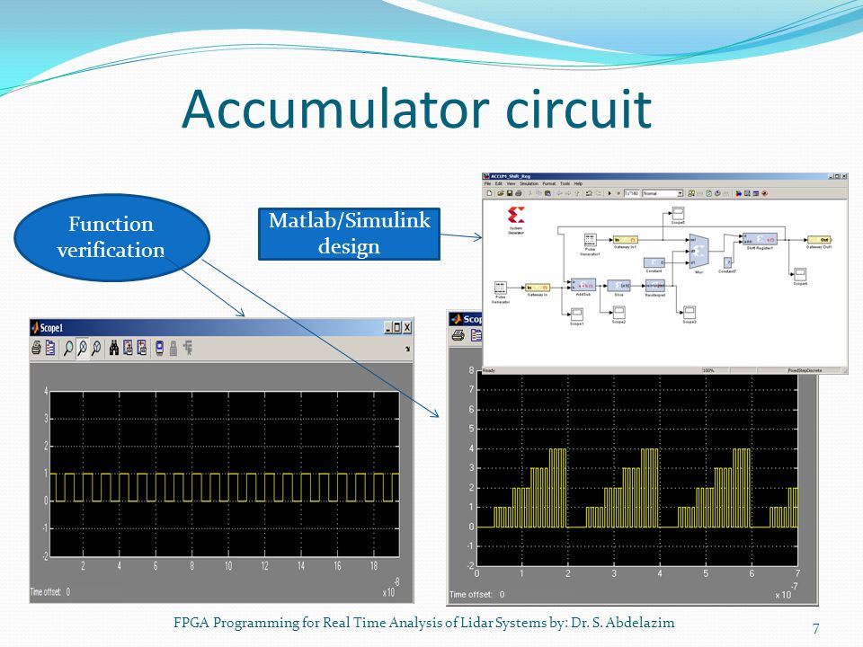 Accumulator circuit Function verification Matlab/Simulink design