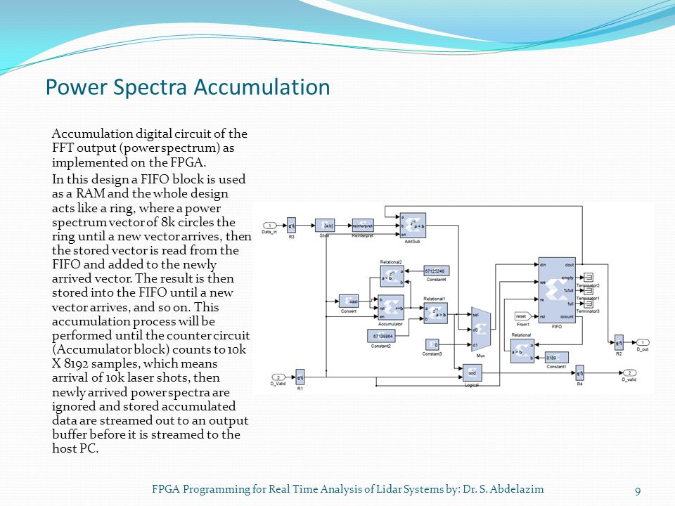 Power Spectra Accumulation