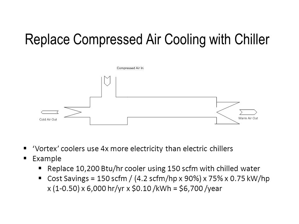 Replace Compressed Air Cooling with Chiller