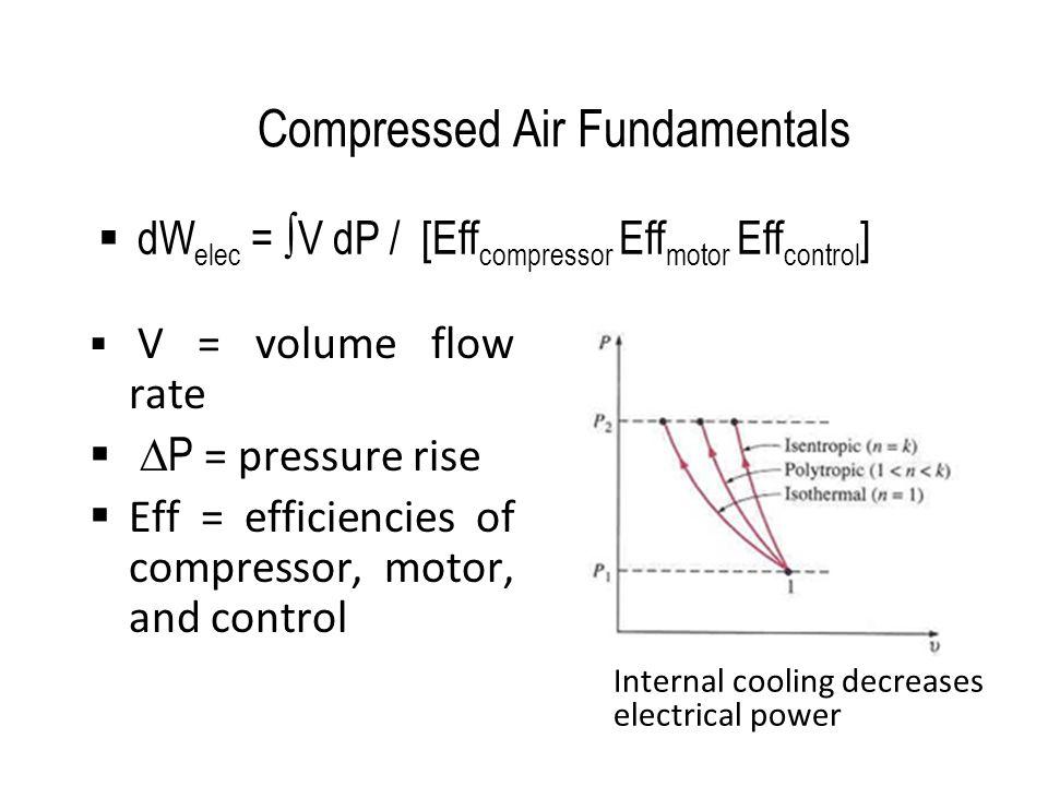Compressed Air Fundamentals