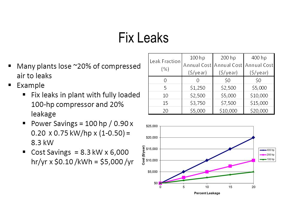 Fix Leaks Many plants lose ~20% of compressed air to leaks Example