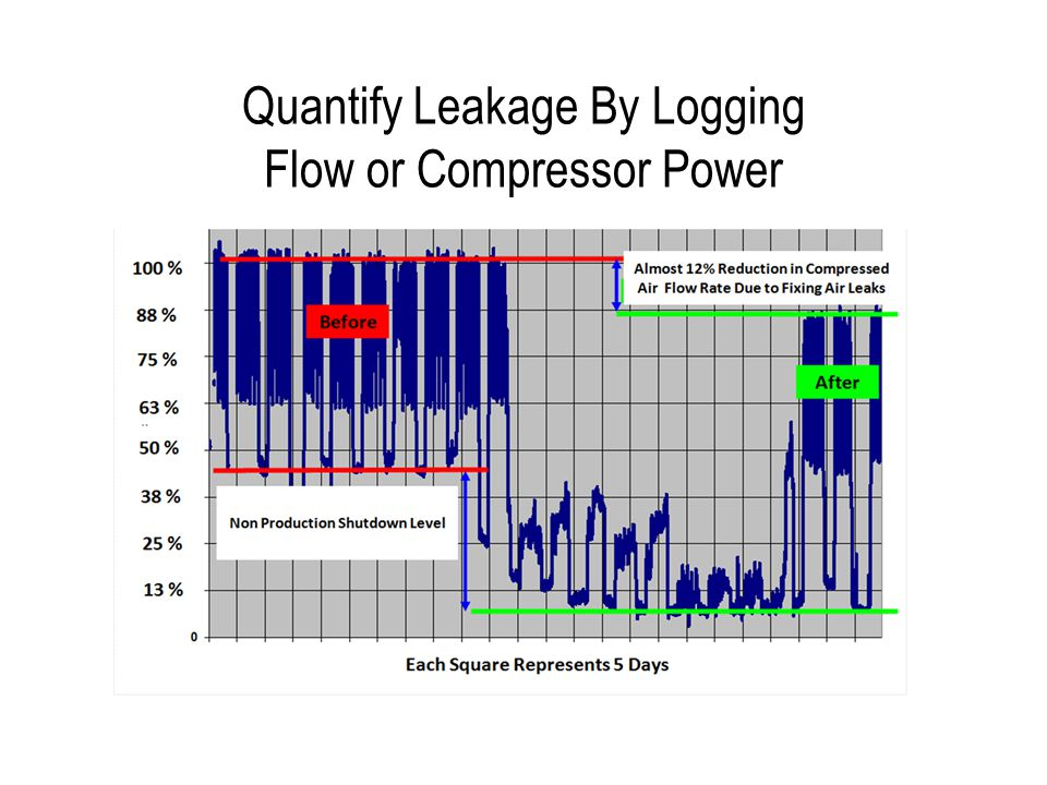 Quantify Leakage By Logging Flow or Compressor Power