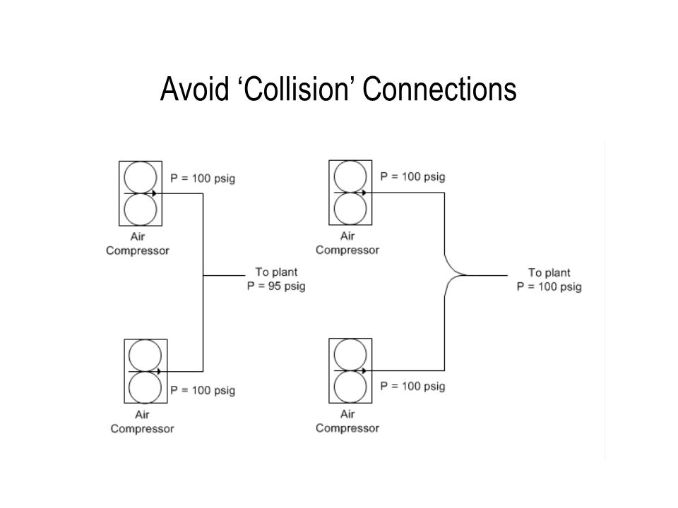 Avoid 'Collision' Connections
