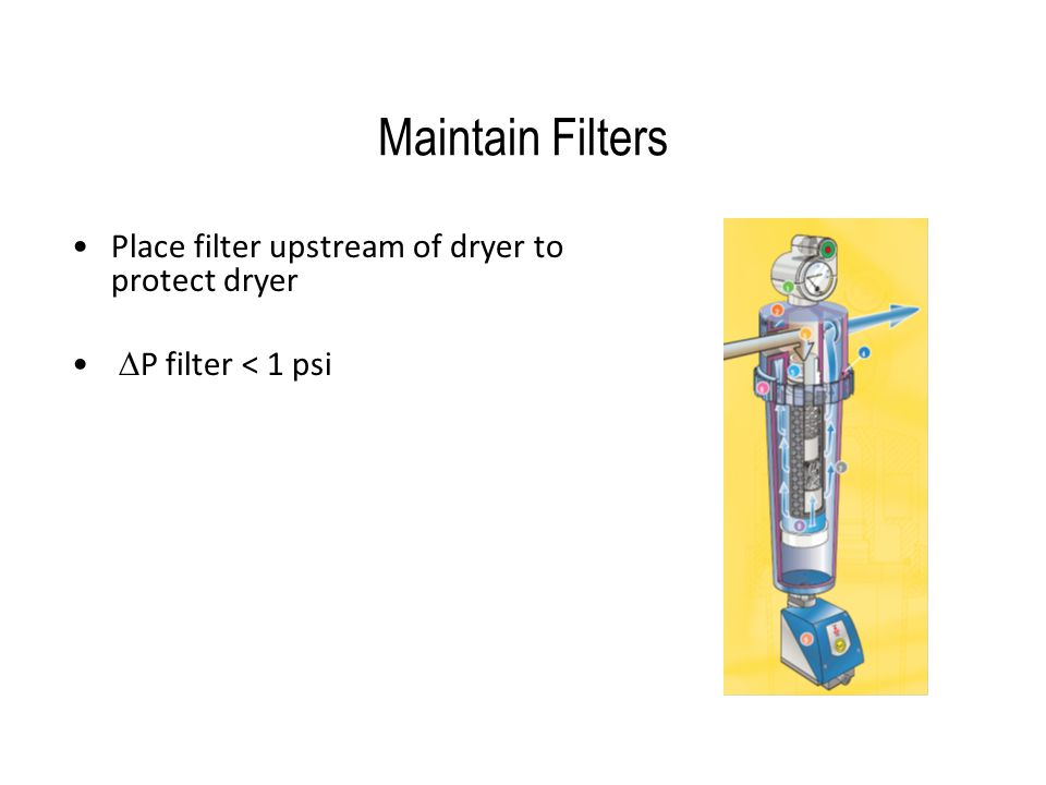 Maintain Filters Place filter upstream of dryer to protect dryer