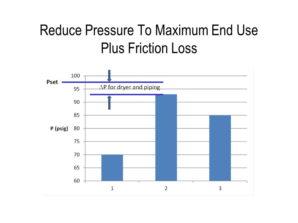 Reduce Pressure To Maximum End Use Plus Friction Loss