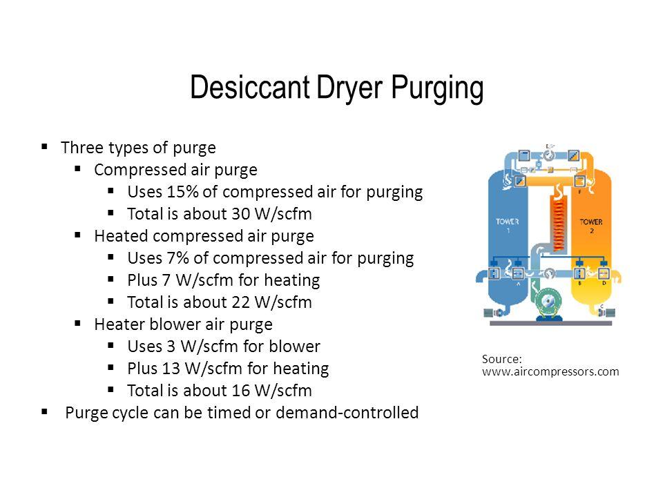 Desiccant Dryer Purging