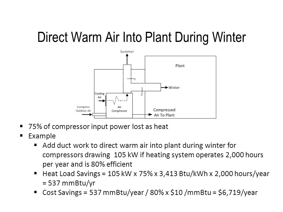 Direct Warm Air Into Plant During Winter
