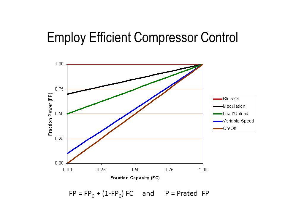 Employ Efficient Compressor Control