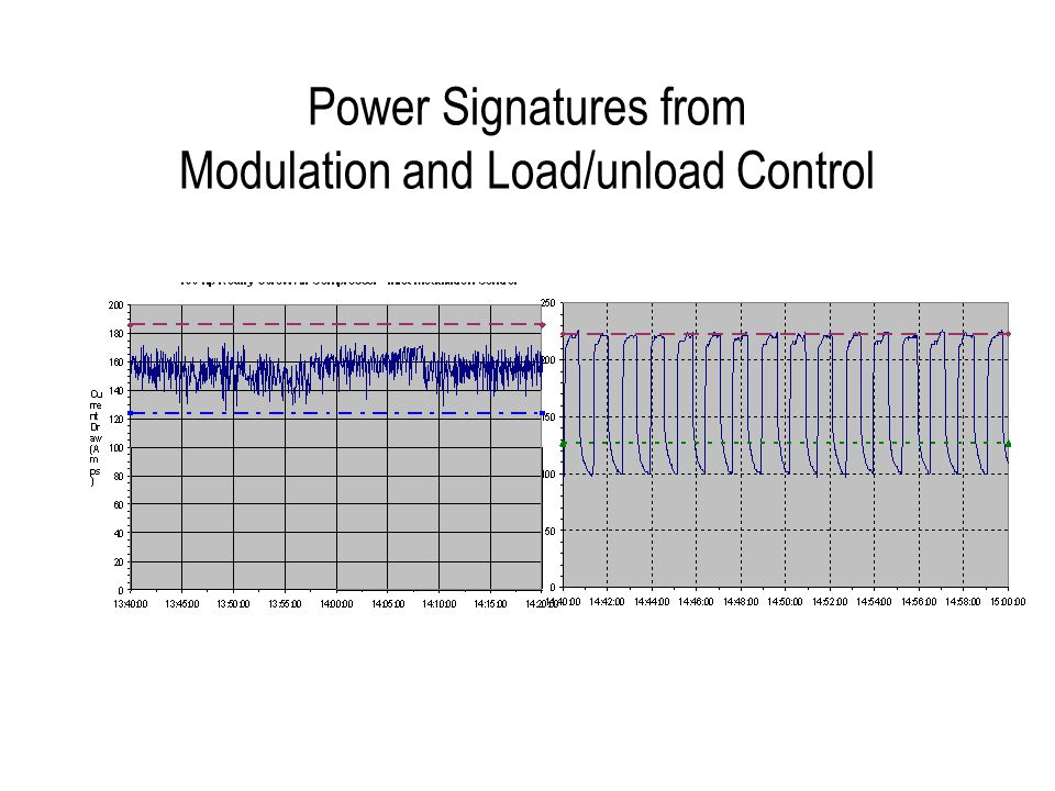 Power Signatures from Modulation and Load/unload Control