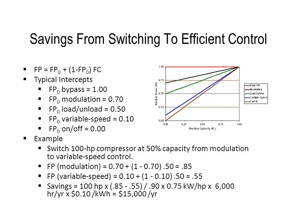 Savings From Switching To Efficient Control