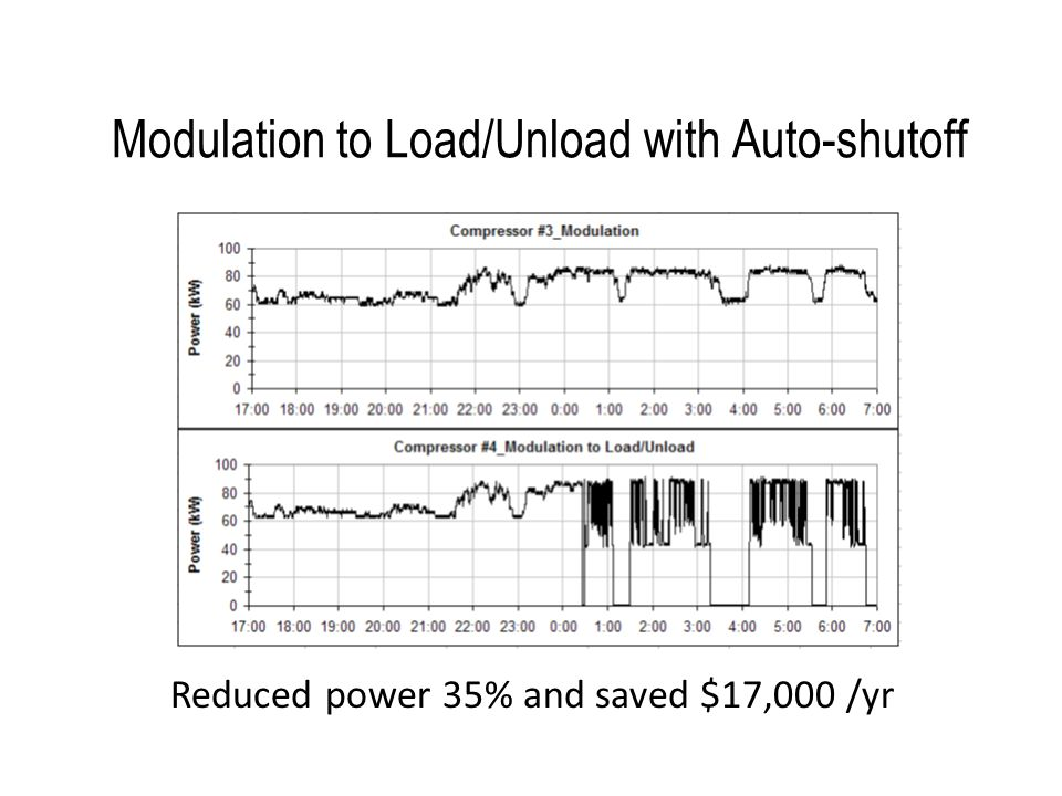 Modulation to Load/Unload with Auto-shutoff