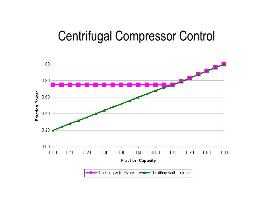 Centrifugal Compressor Control