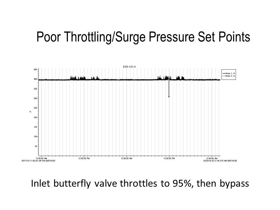 Poor Throttling/Surge Pressure Set Points