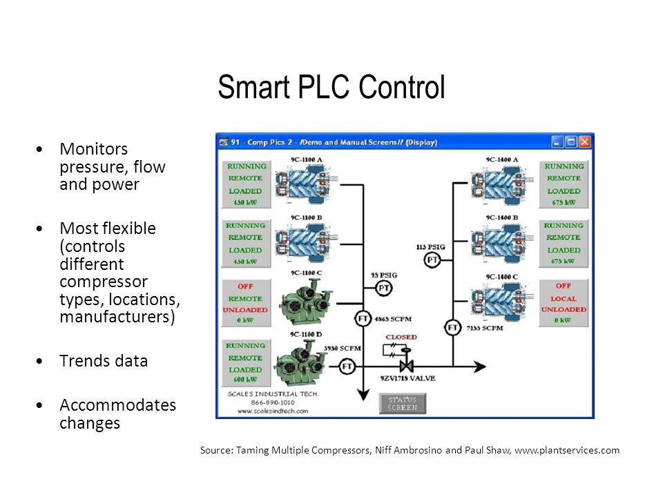 Smart PLC Control Monitors pressure, flow and power