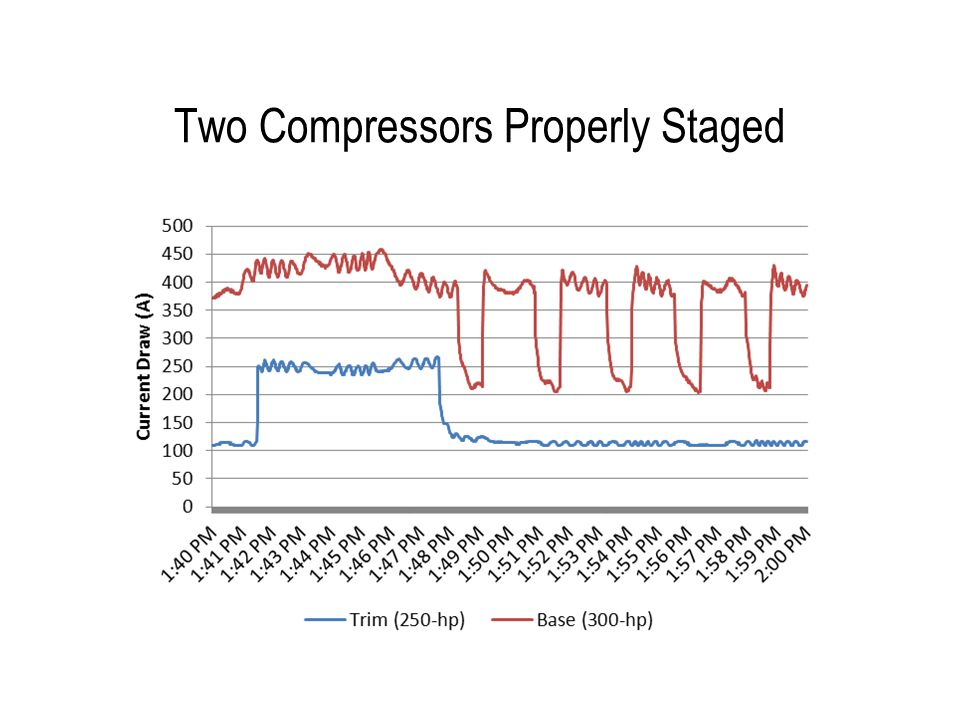 Two Compressors Properly Staged